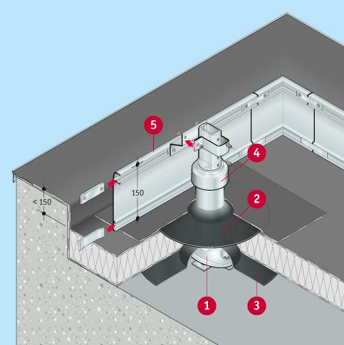 Absturzsicherung Flachdach Barrial fix Fuss D